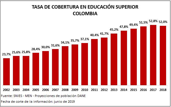 Estadísticas de cobertura en educación superior