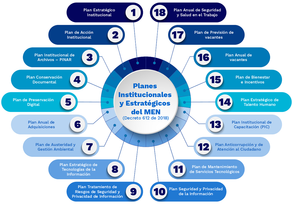 Imagen de Planes Institucionales y Estratégicos del MEN